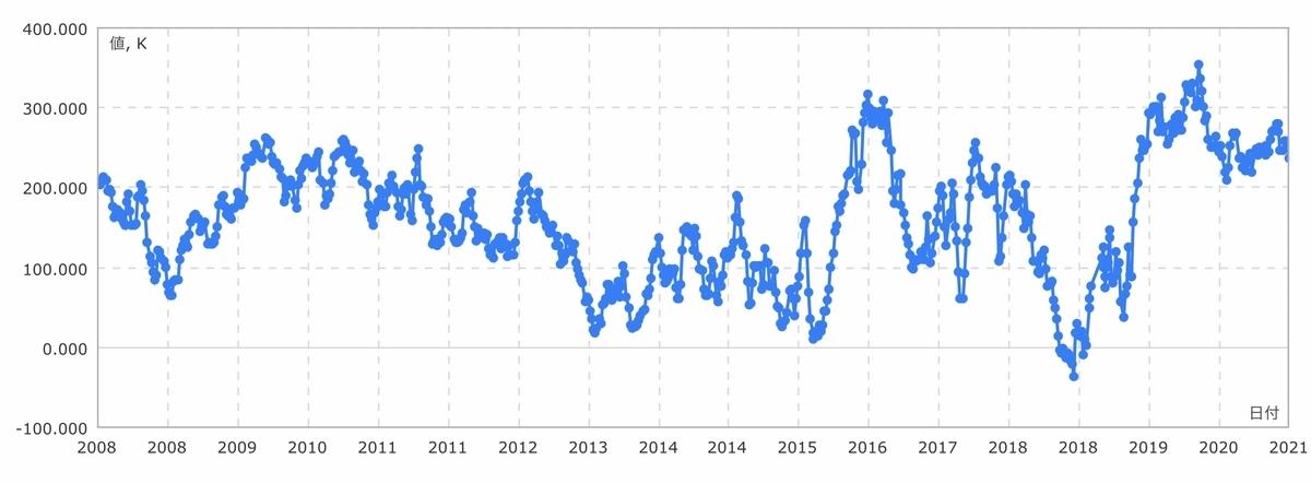 f:id:US-Stocks:20210220131258j:plain