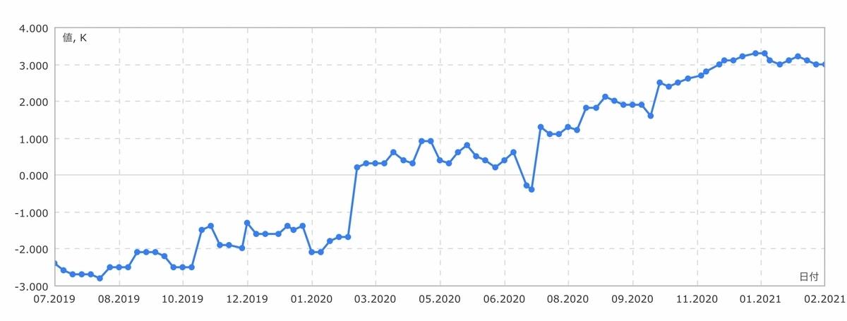 f:id:US-Stocks:20210220131409j:plain