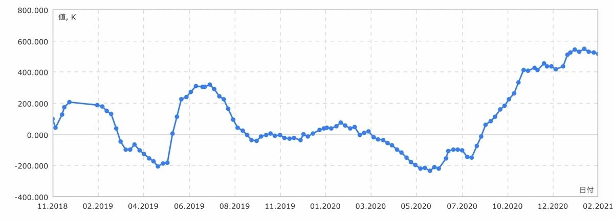 f:id:US-Stocks:20210220131536j:plain