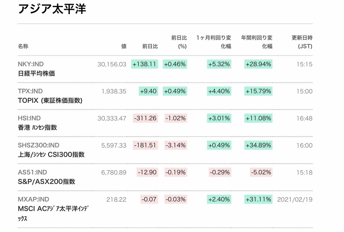 f:id:US-Stocks:20210222170906j:plain