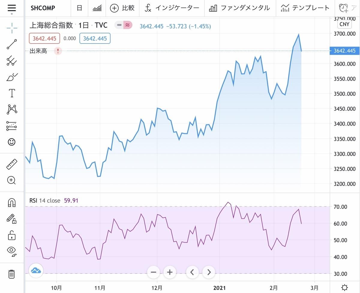 f:id:US-Stocks:20210222172319j:plain