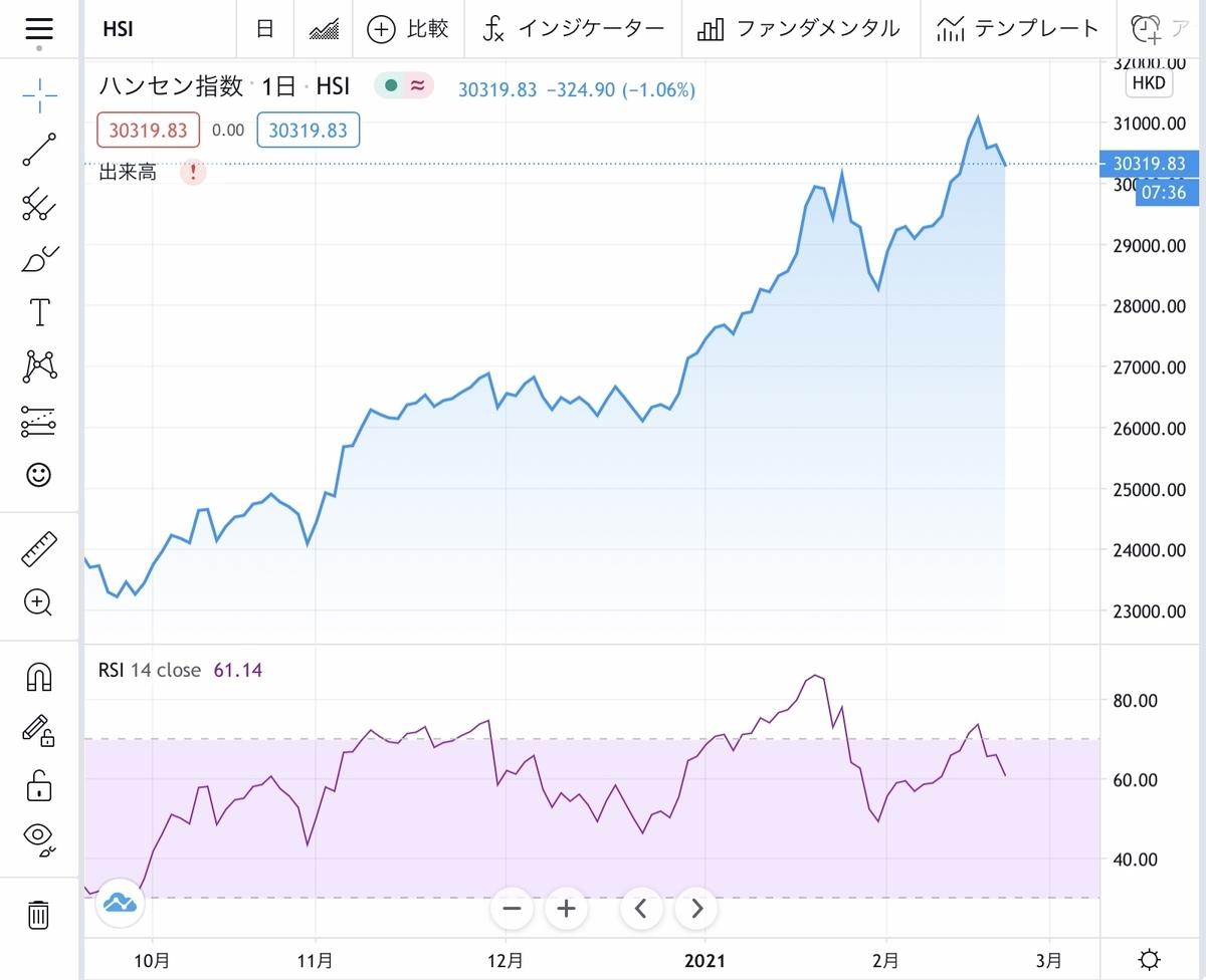 f:id:US-Stocks:20210222172328j:plain