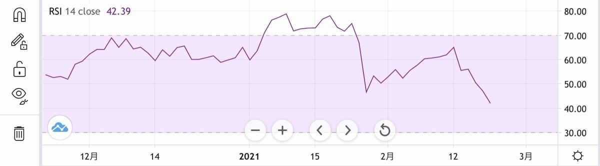 f:id:US-Stocks:20210223095419j:plain