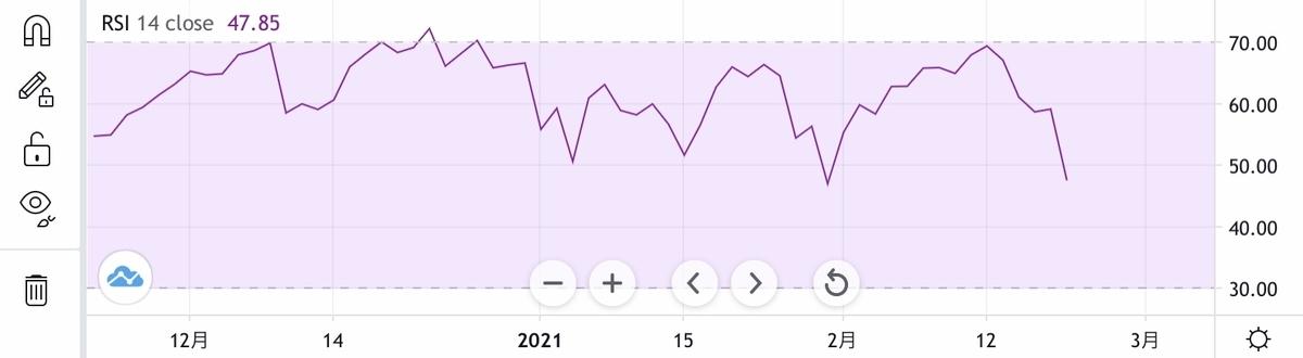 f:id:US-Stocks:20210223095930j:plain