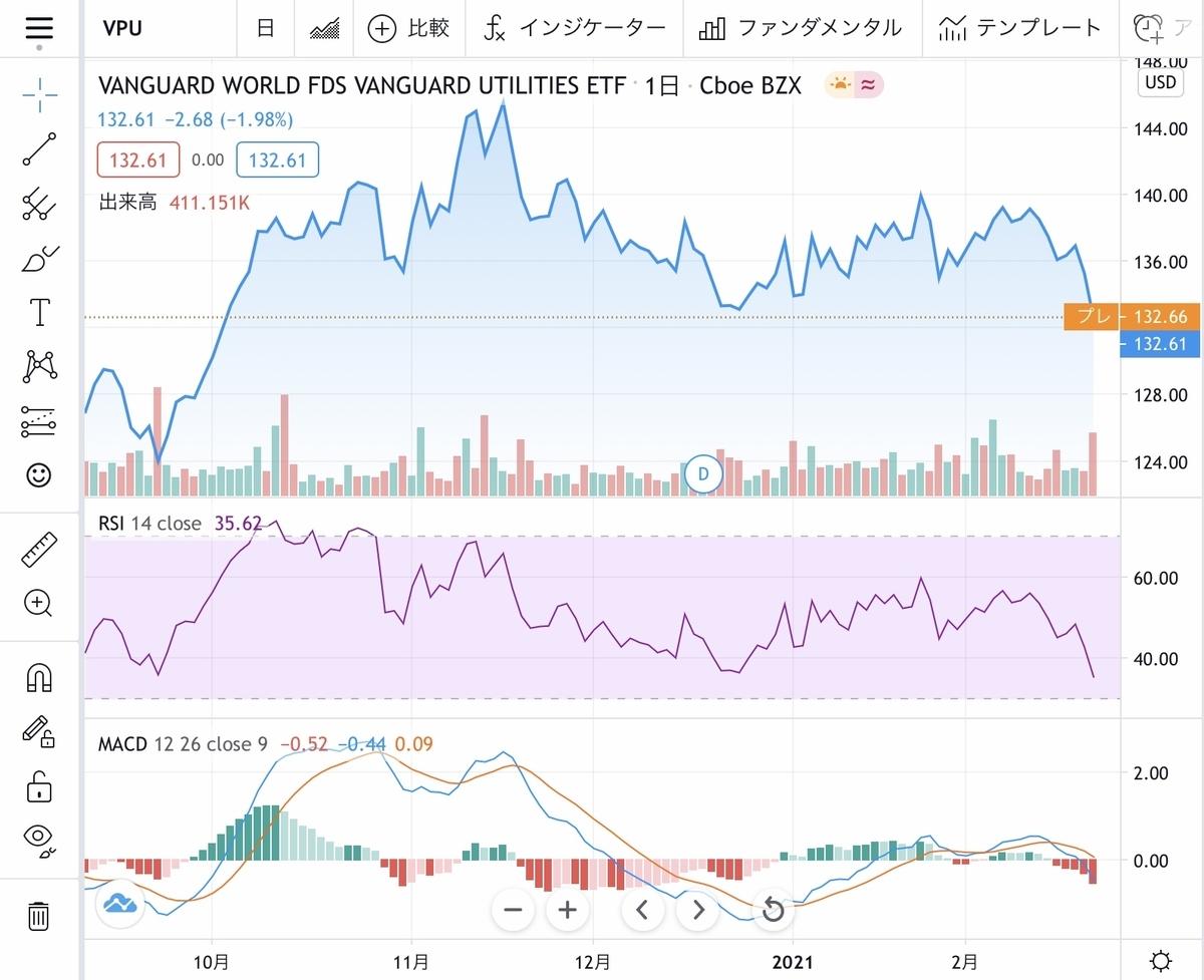 f:id:US-Stocks:20210223205932j:plain