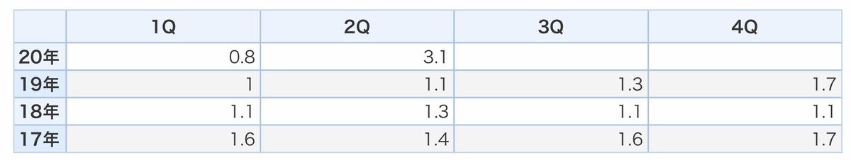f:id:US-Stocks:20210223211341j:plain