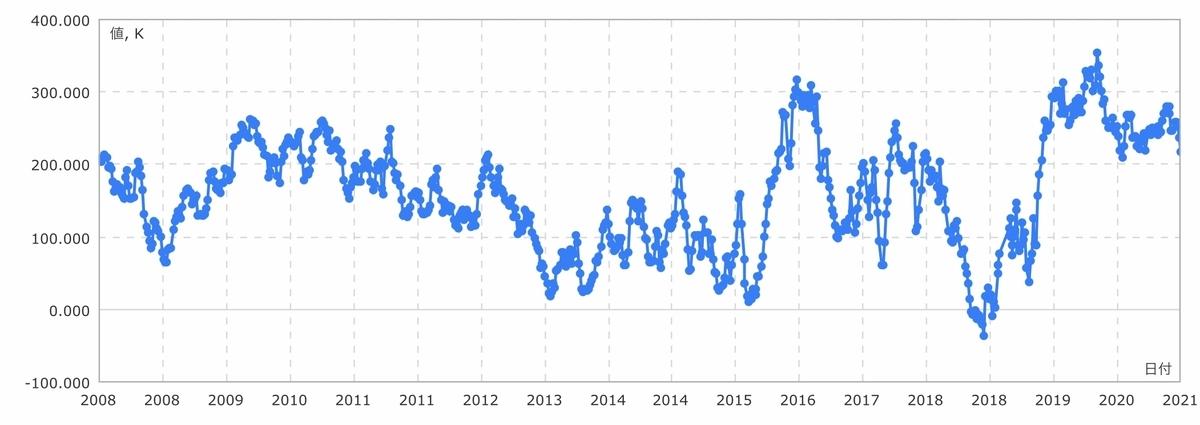 f:id:US-Stocks:20210227115039j:plain