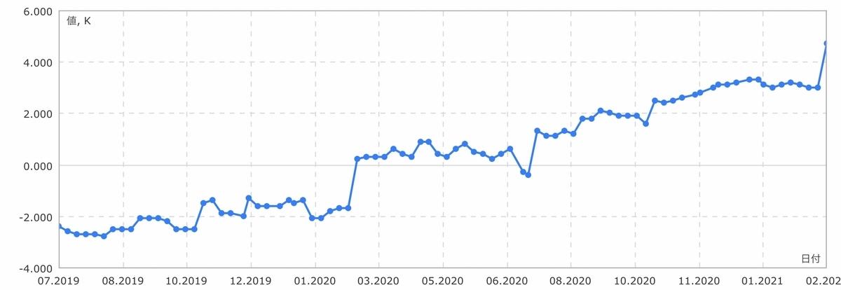 f:id:US-Stocks:20210227115225j:plain