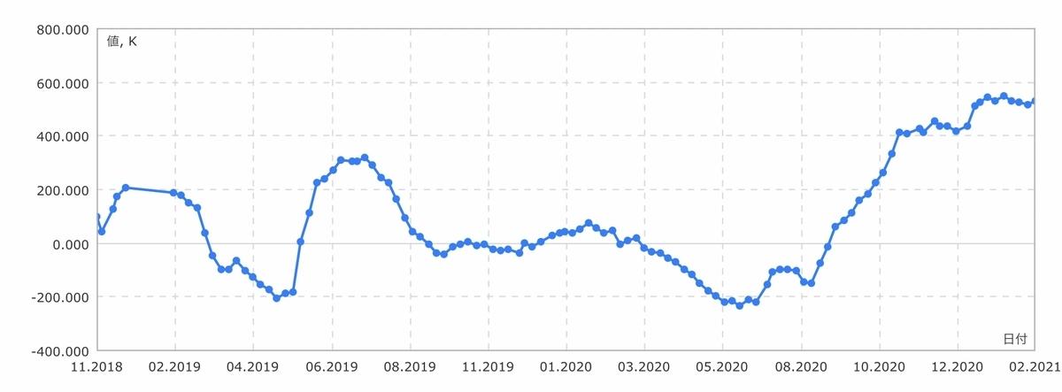 f:id:US-Stocks:20210227115449j:plain