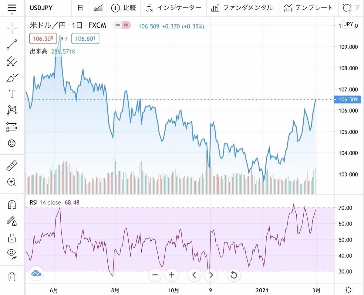 f:id:US-Stocks:20210228203013j:plain