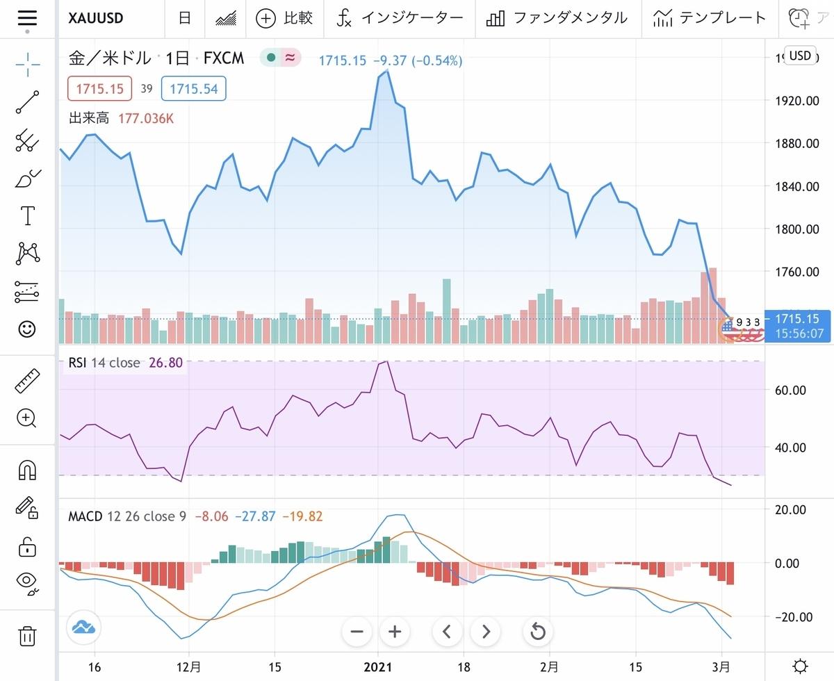 f:id:US-Stocks:20210302150422j:plain