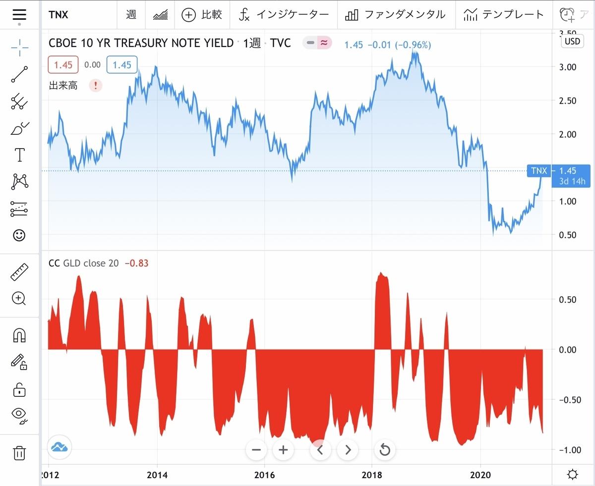 f:id:US-Stocks:20210302153031j:plain