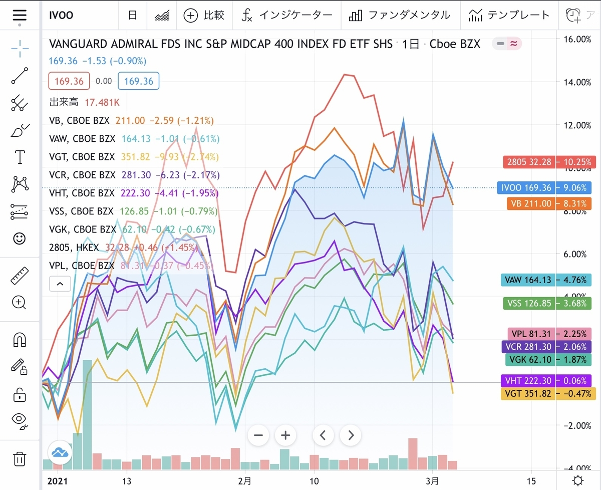 f:id:US-Stocks:20210304164346j:plain