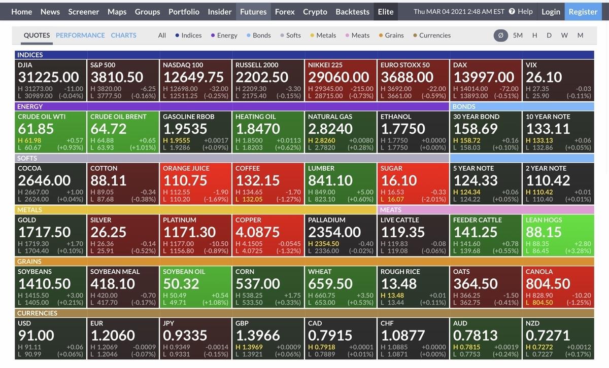 f:id:US-Stocks:20210304164909j:plain