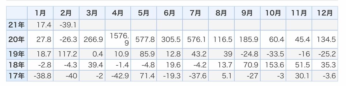 f:id:US-Stocks:20210304220017j:plain