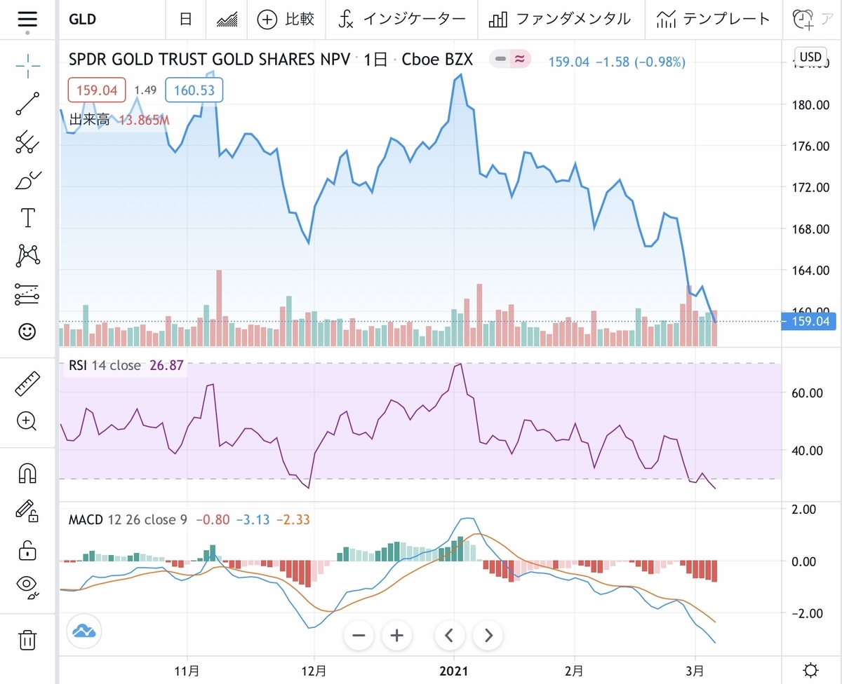 f:id:US-Stocks:20210305160547j:plain