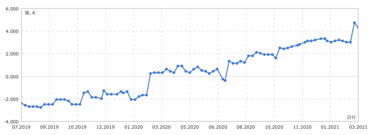 f:id:US-Stocks:20210306133220j:plain