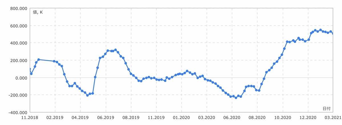 f:id:US-Stocks:20210306133330j:plain