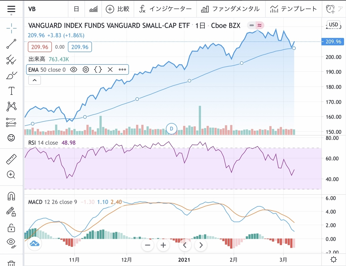 f:id:US-Stocks:20210306193141j:plain