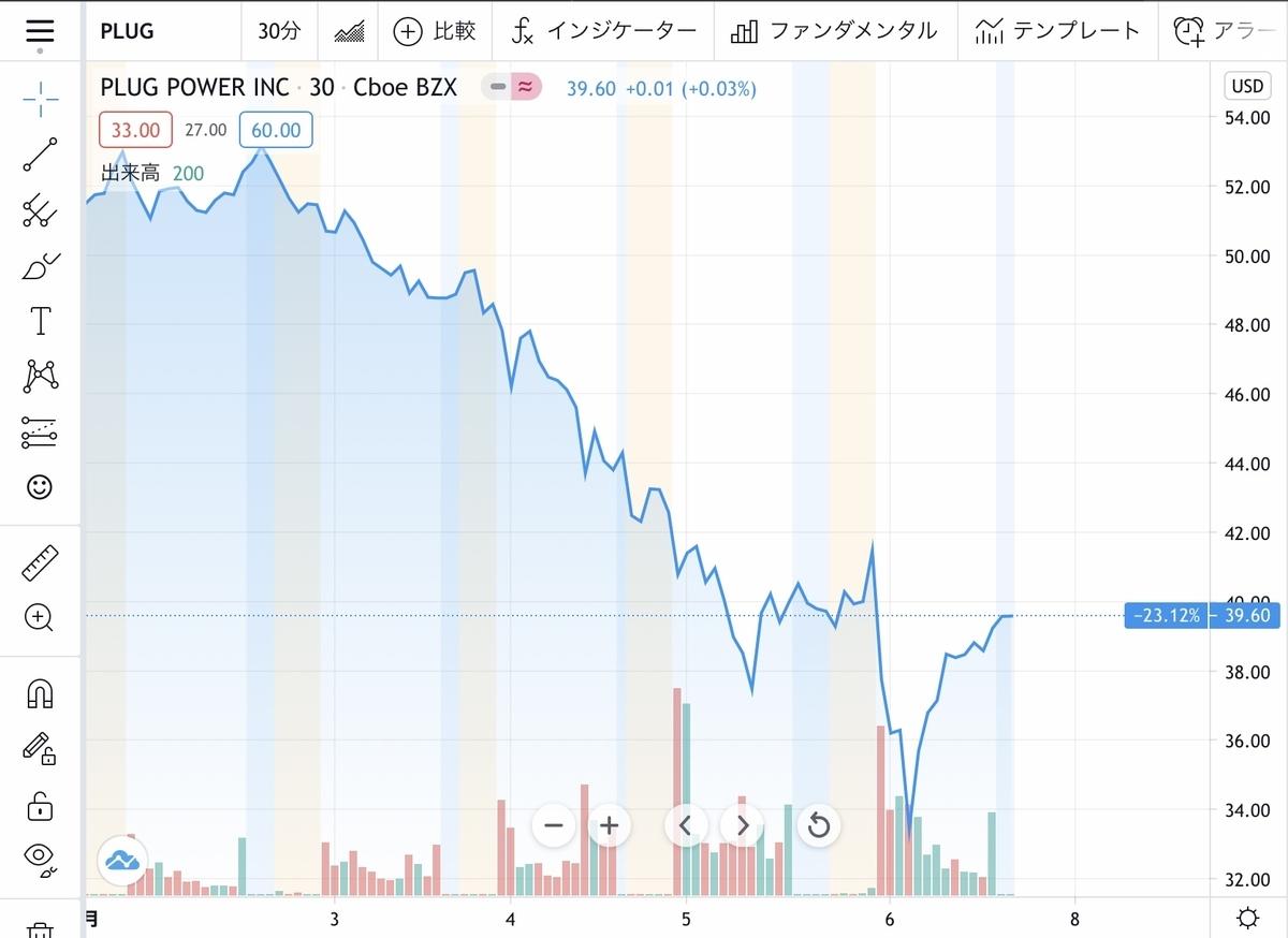f:id:US-Stocks:20210307175239j:plain