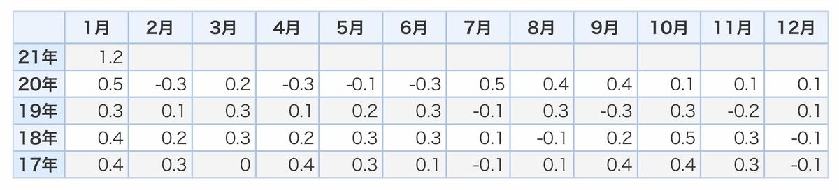 f:id:US-Stocks:20210312185602j:plain