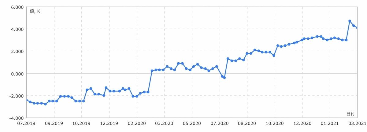 f:id:US-Stocks:20210313131657j:plain