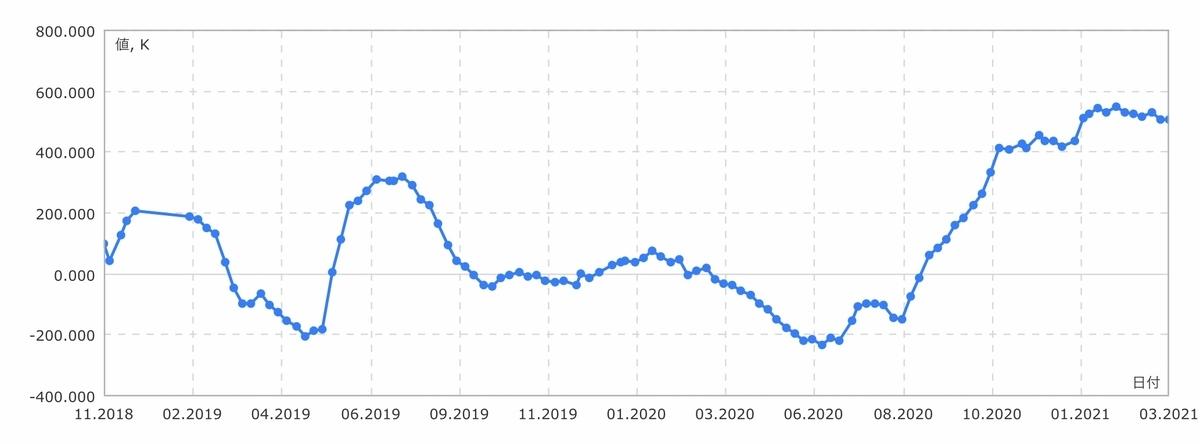 f:id:US-Stocks:20210313131817j:plain
