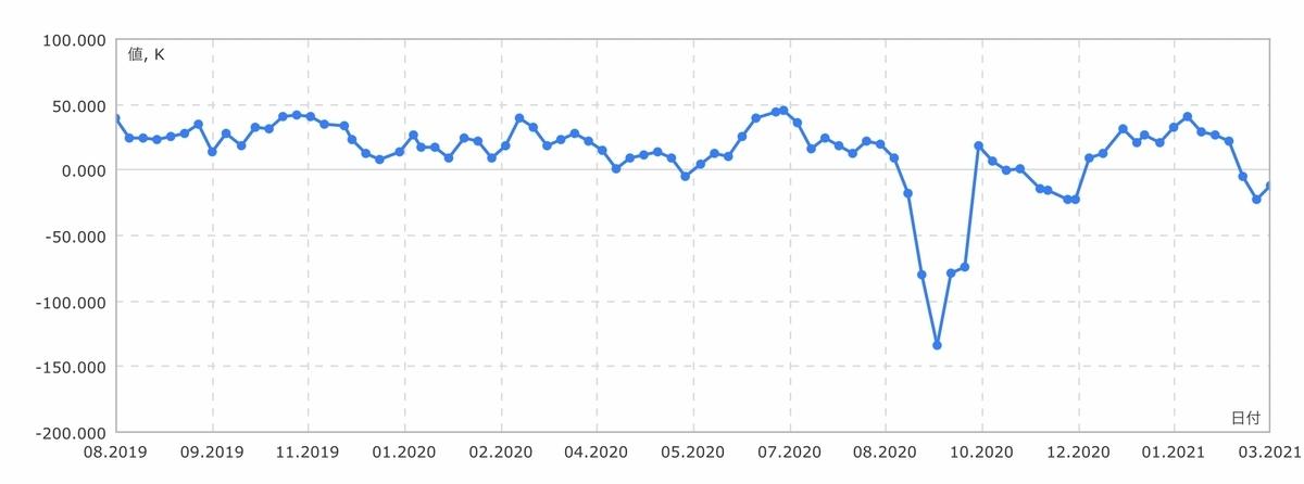 f:id:US-Stocks:20210313132019j:plain