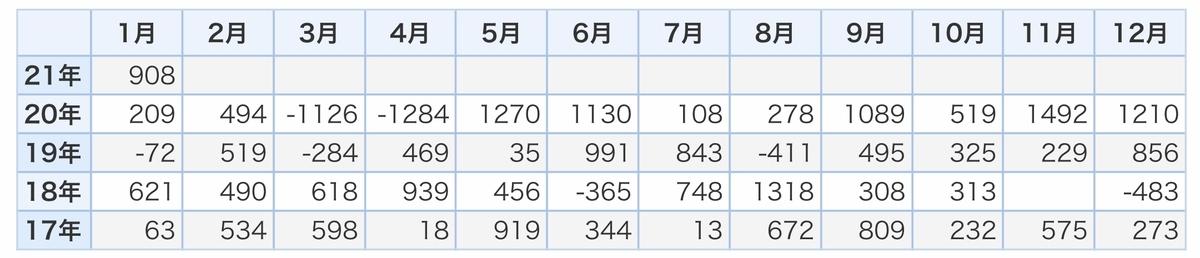 f:id:US-Stocks:20210316112437j:plain