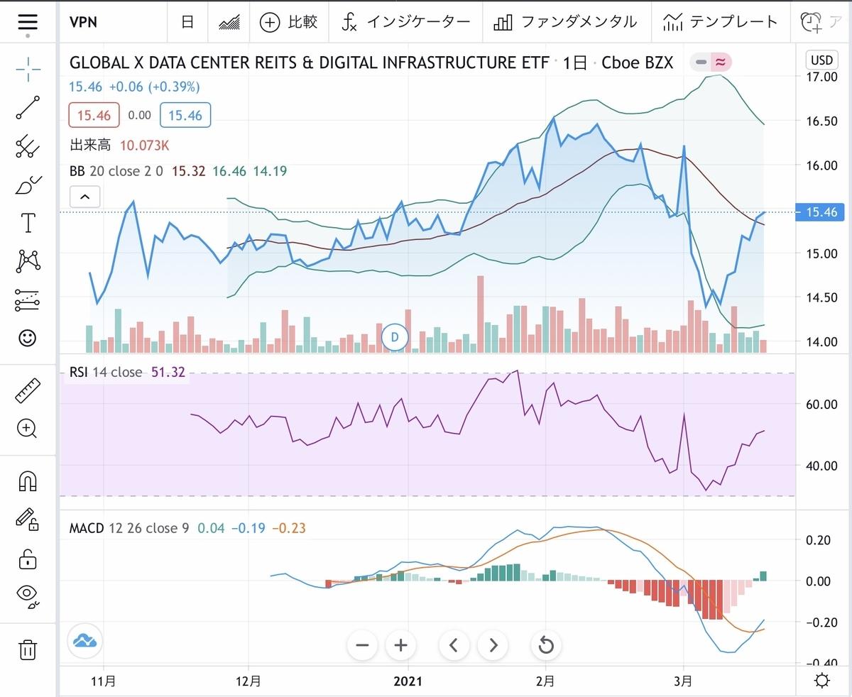 f:id:US-Stocks:20210317160100j:plain