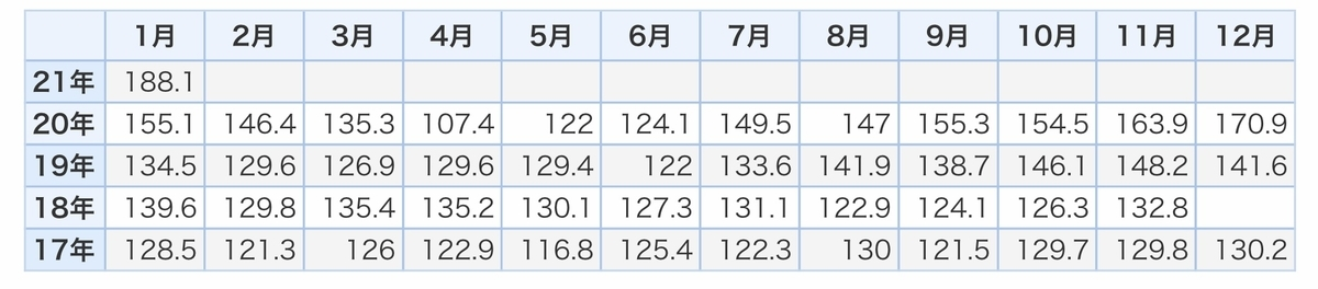 f:id:US-Stocks:20210317183827j:plain