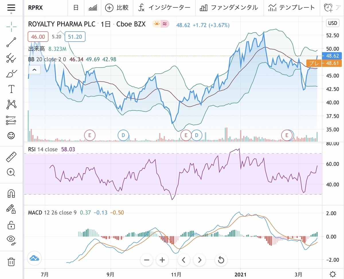 f:id:US-Stocks:20210318174137j:plain