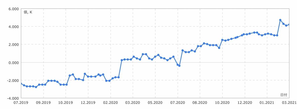 f:id:US-Stocks:20210320111130j:plain