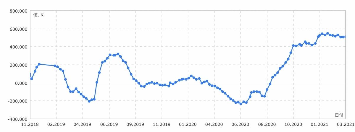f:id:US-Stocks:20210320111301j:plain