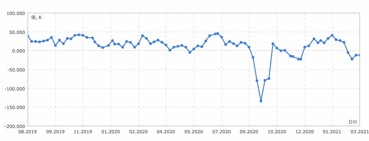 f:id:US-Stocks:20210320111430j:plain