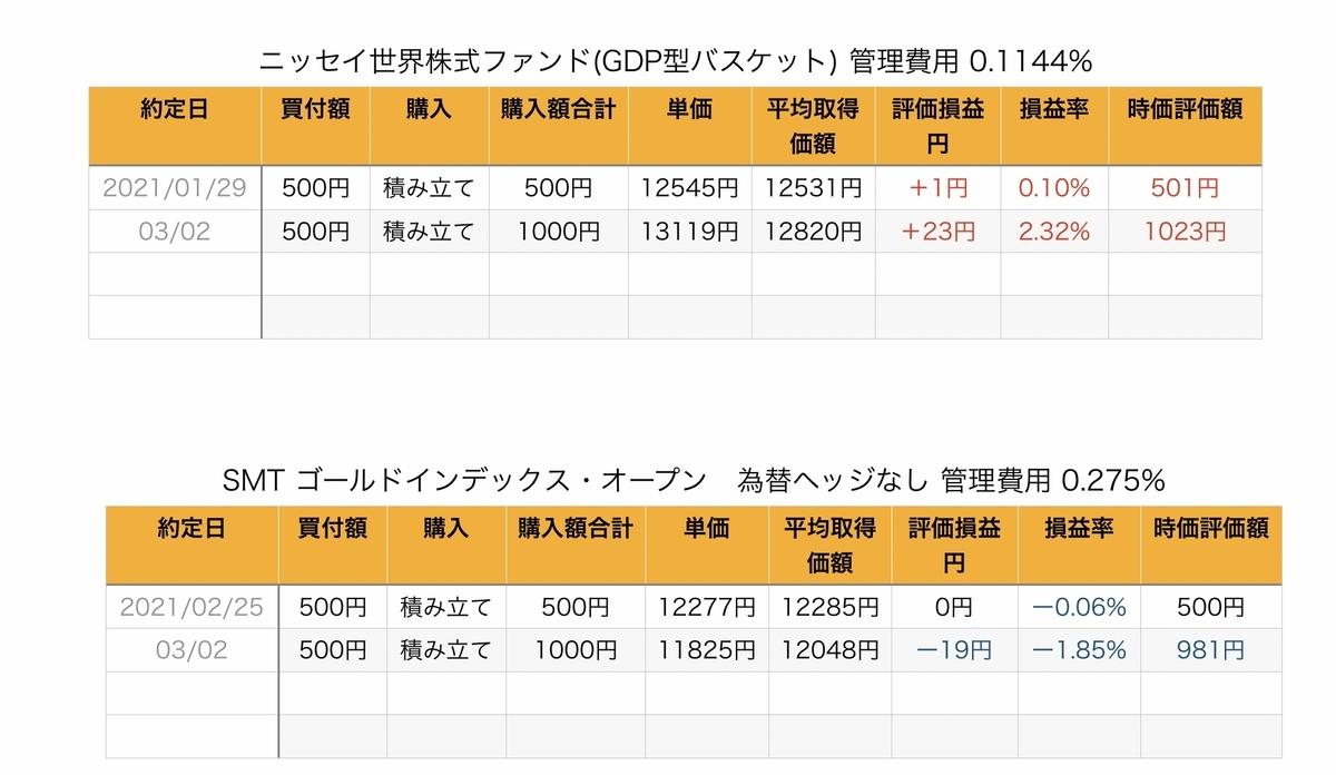 f:id:US-Stocks:20210326193112j:plain