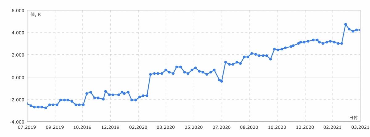 f:id:US-Stocks:20210327154632j:plain
