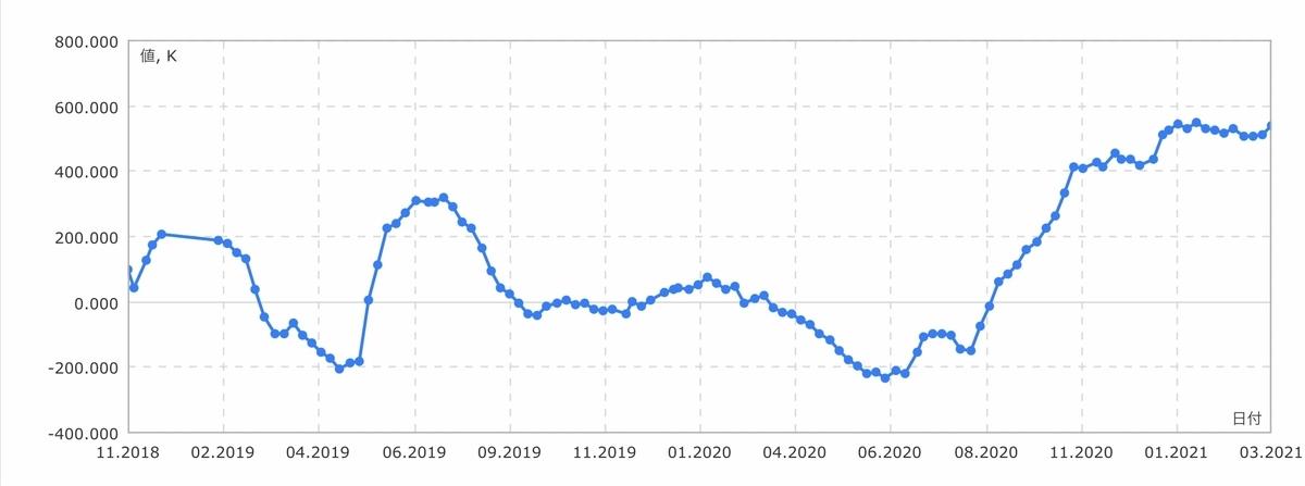 f:id:US-Stocks:20210327154719j:plain