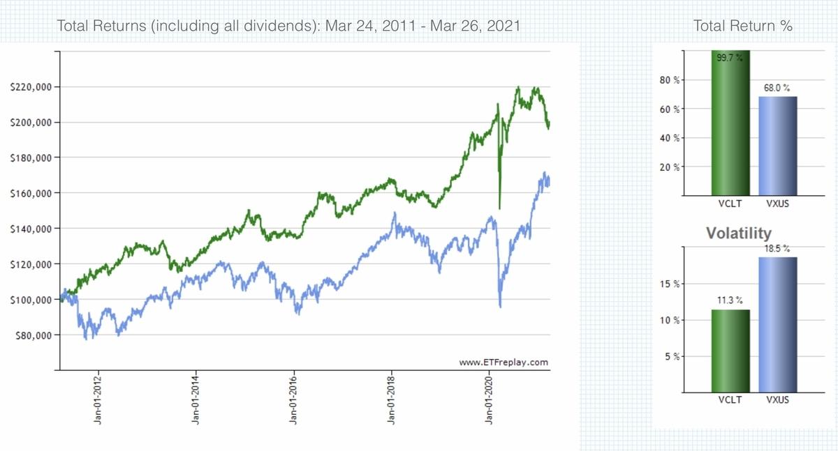 f:id:US-Stocks:20210329194910j:plain