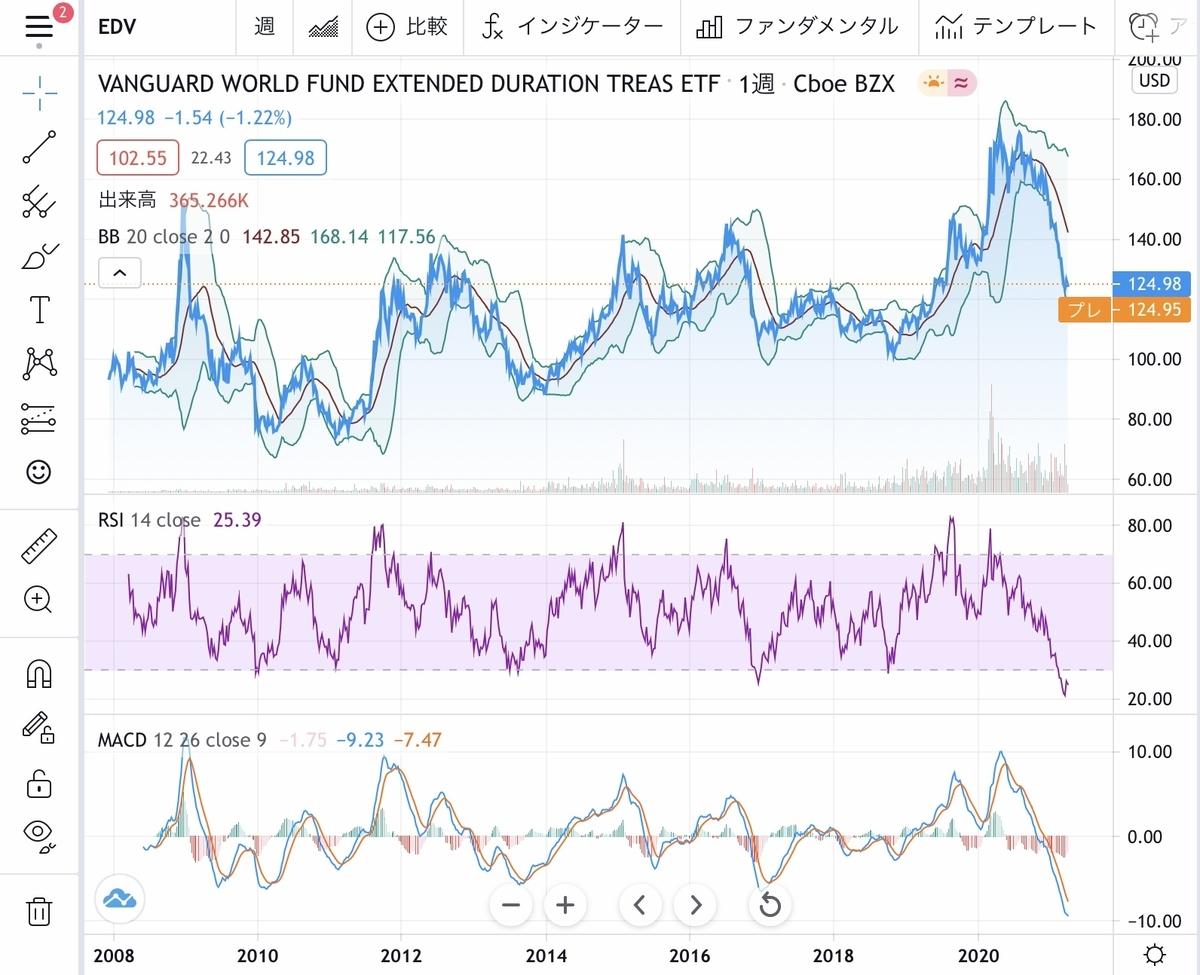 f:id:US-Stocks:20210330170923j:plain