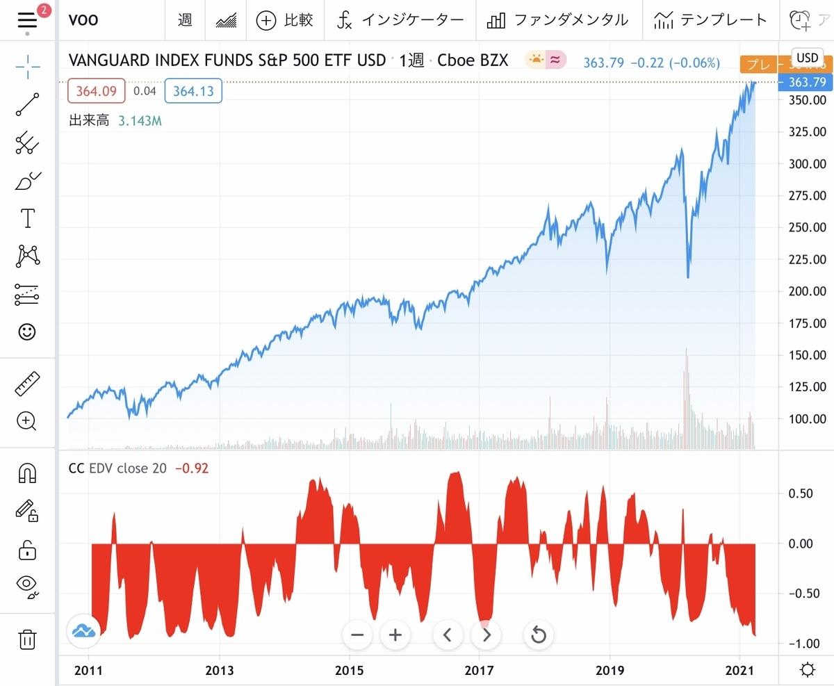 f:id:US-Stocks:20210330173007j:plain