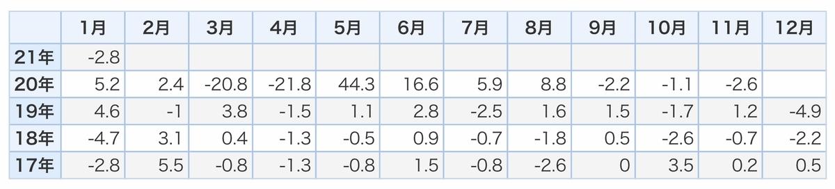 f:id:US-Stocks:20210331211737j:plain