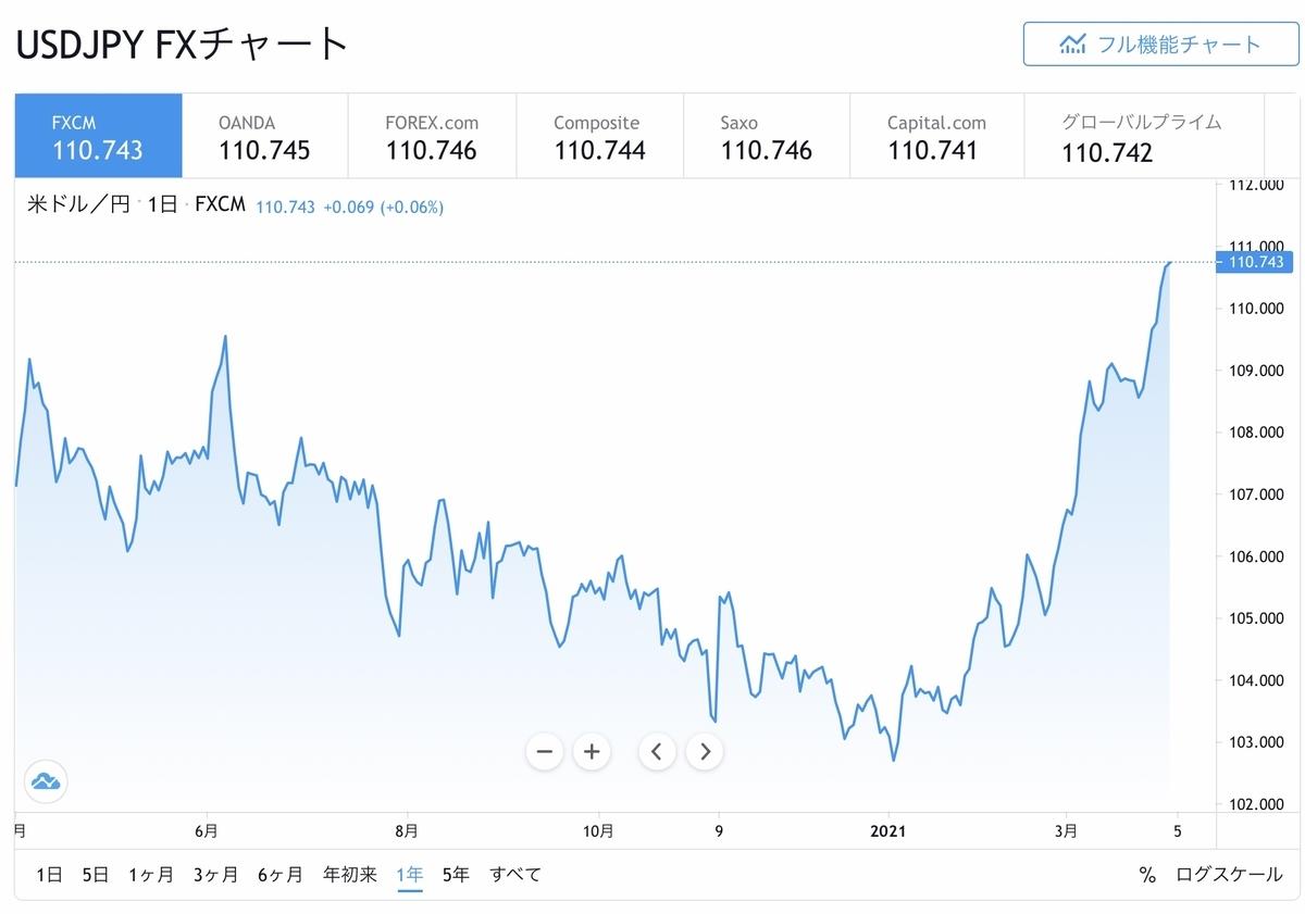 f:id:US-Stocks:20210401173023j:plain
