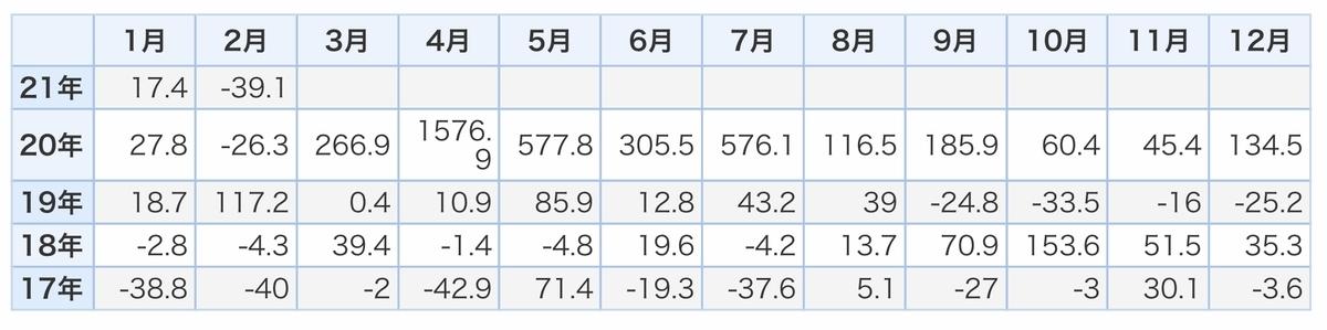 f:id:US-Stocks:20210401201500j:plain