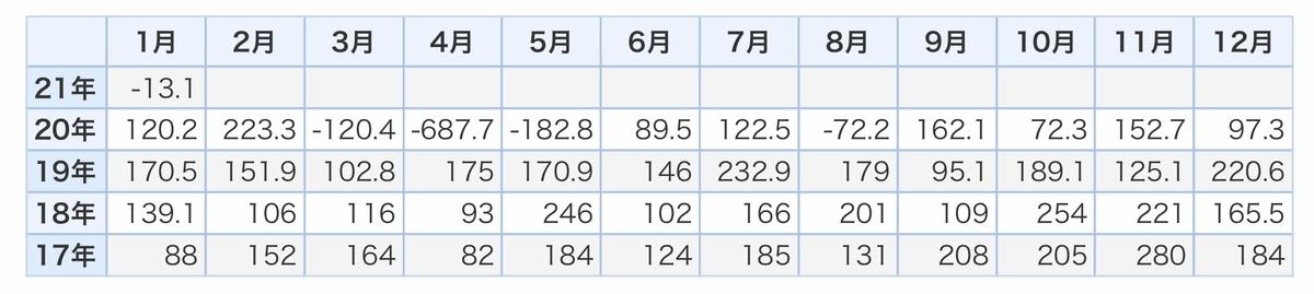 f:id:US-Stocks:20210407202253j:plain