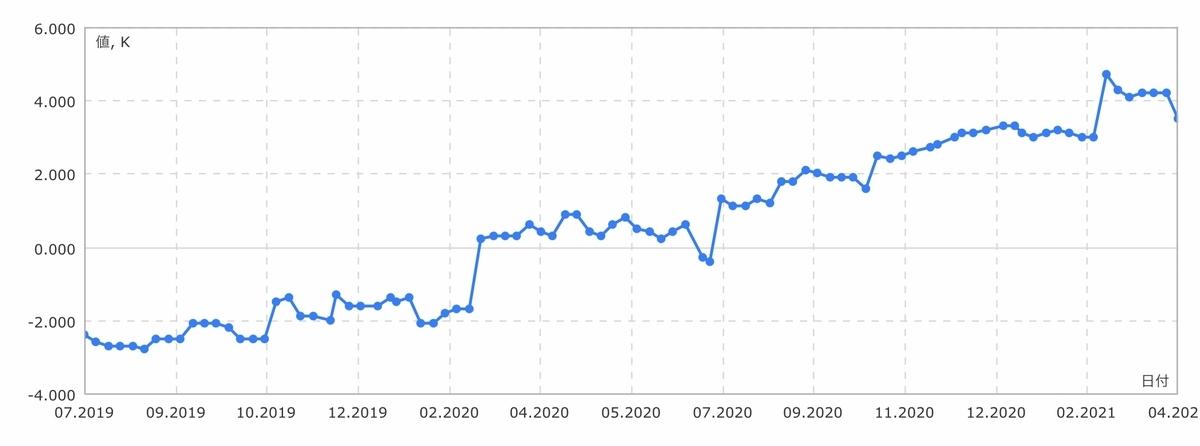 f:id:US-Stocks:20210410131829j:plain