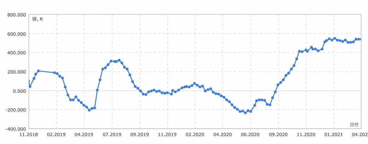 f:id:US-Stocks:20210410132723j:plain