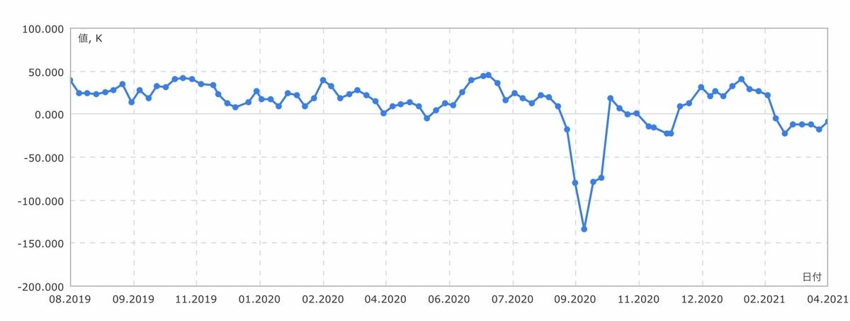 f:id:US-Stocks:20210410135825j:plain