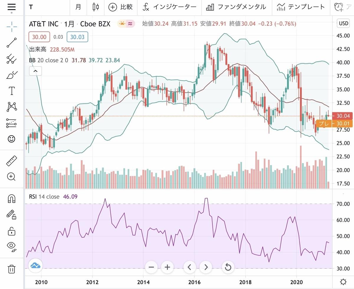 f:id:US-Stocks:20210412221512j:plain