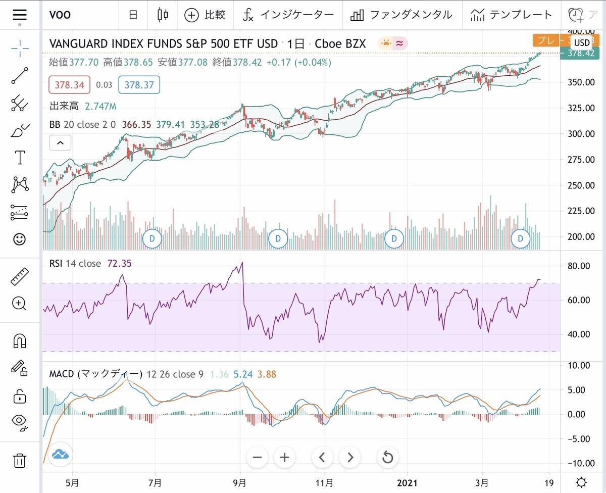 f:id:US-Stocks:20210413182913j:plain